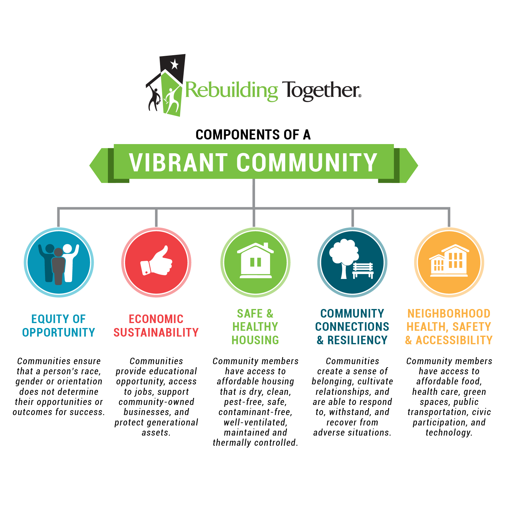 Components of a Vibrant Community - Equity of Opportunity, Economic Sustainability, Safe and Healthy Housing, Community Connections and Resiliency, Neighborhood Health, Safety and Accessibility